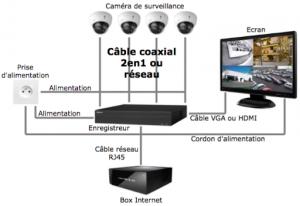 installation système vidéo surveillance pour maison ou professionnel